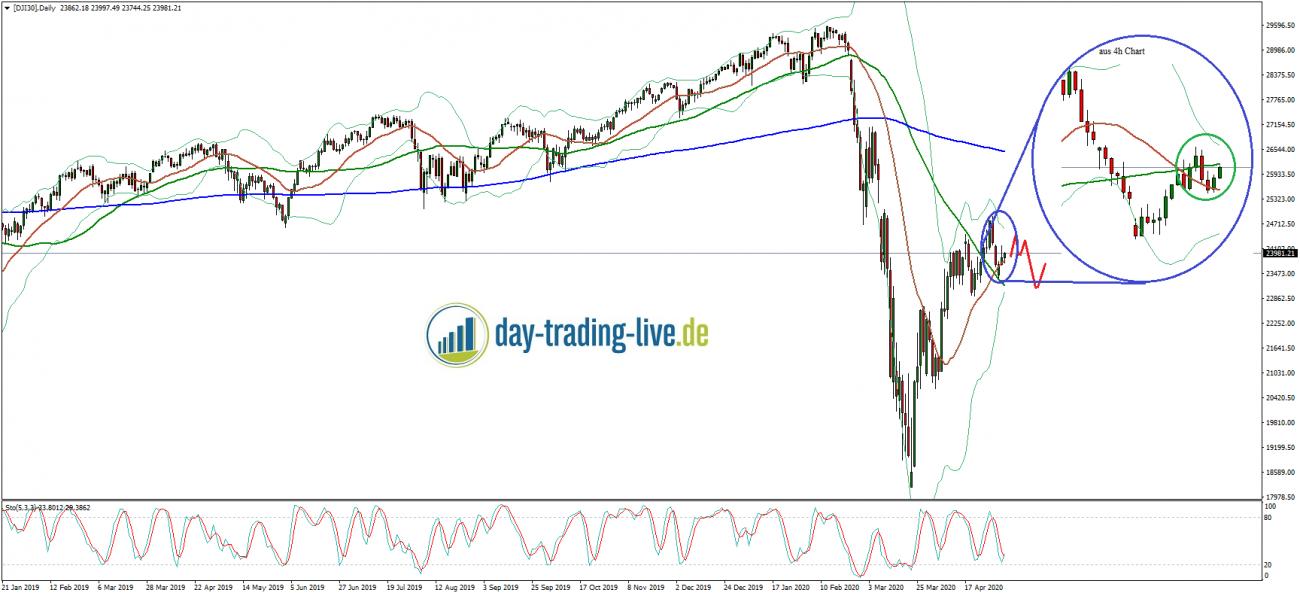 Tageseinsch?tzung Dow Jones 06.05.2020
