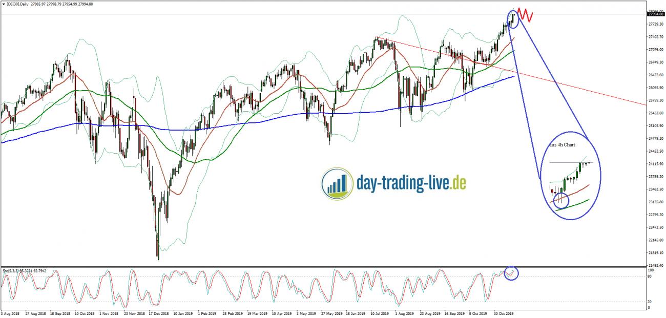 Tageseinschätzung Dow Jones 18.11.2019