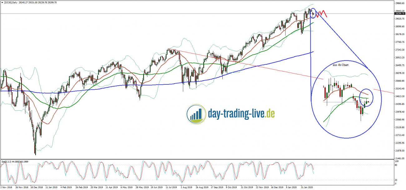 Tageseinschätzung Dow Jones 19.02.2020