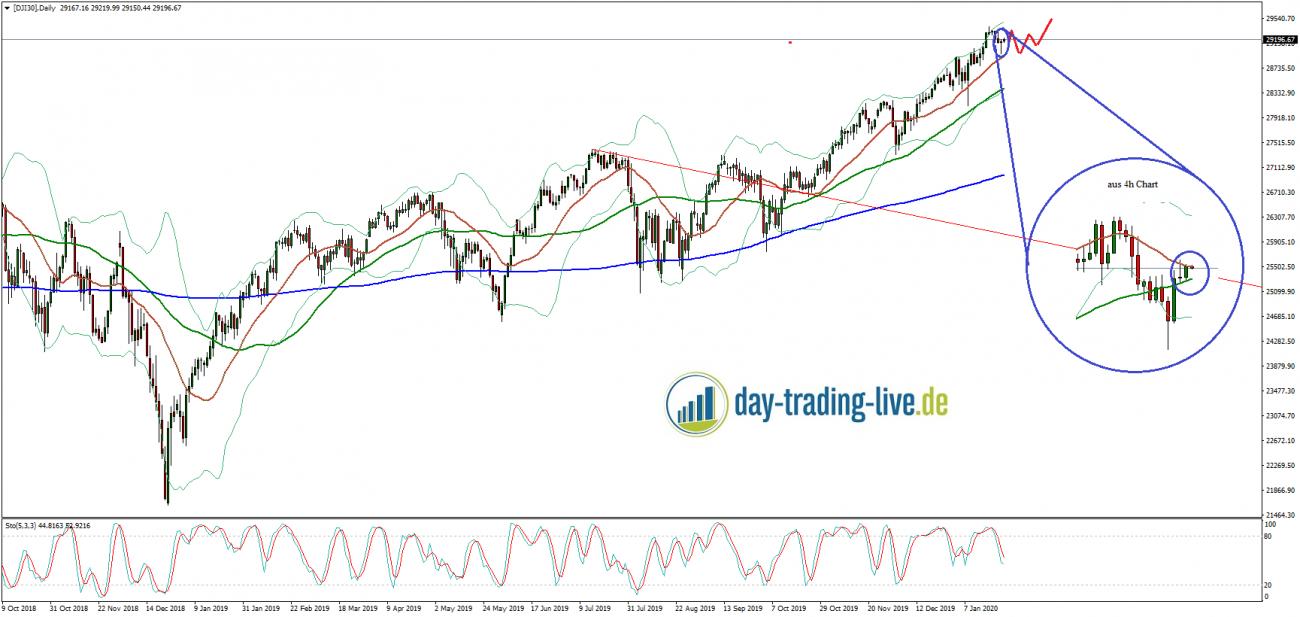 Tageseinschätzung Dow Jones 24.01.2020
