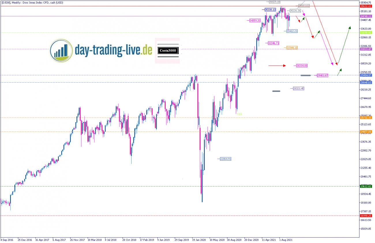 Tageseinschätzung Dow Jones 15.10.2021