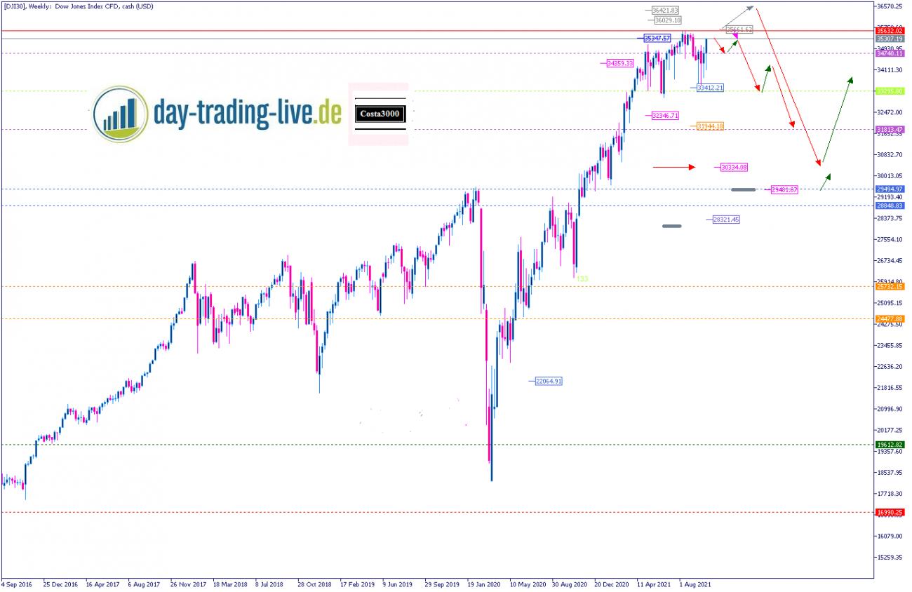 Tageseinschätzung Dow Jones 22.10.2021