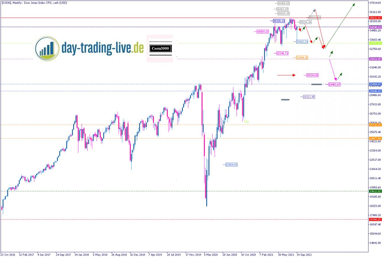 Tageseinschätzung Dow Jones 28.09.2021