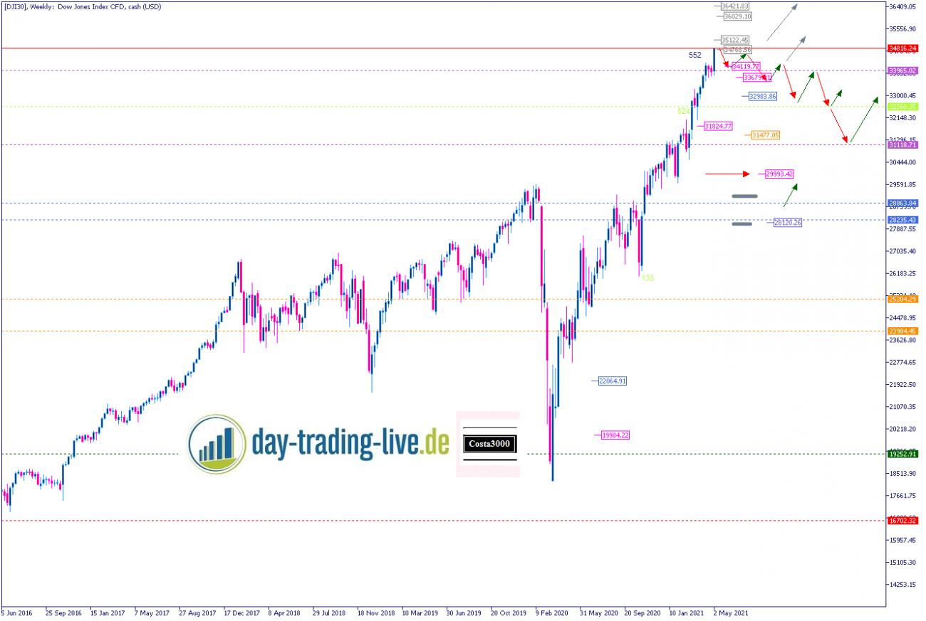 Tageseinschätzung Dow Jones 12.05.2021