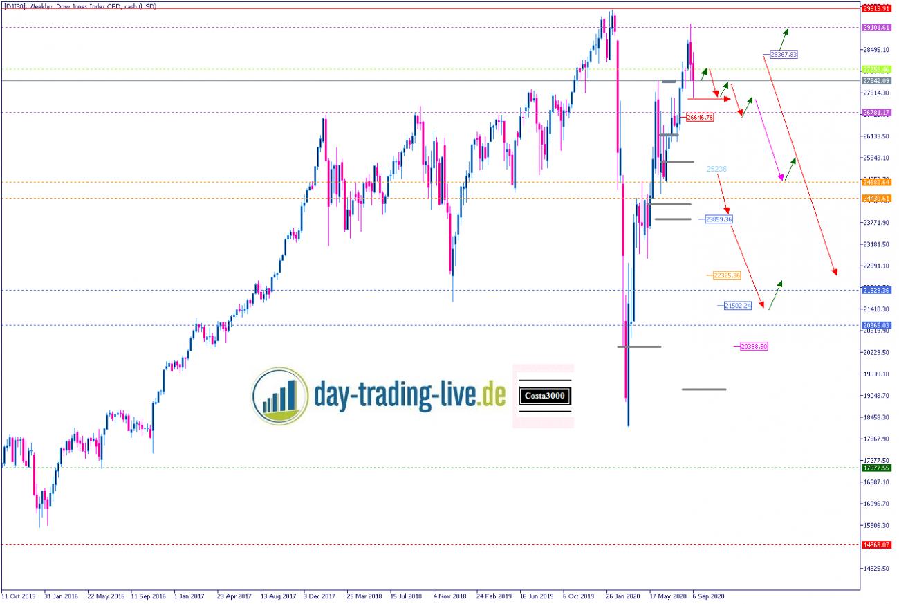 Tageseinschätzung Dow Jones 18.09.2020