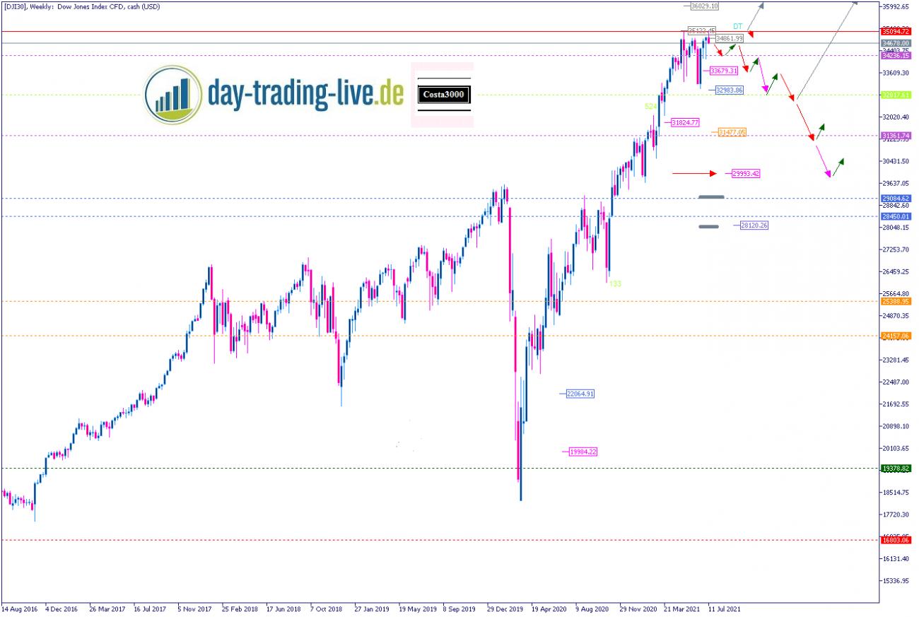 Tageseinschätzung Dow Jones 23.07.2021