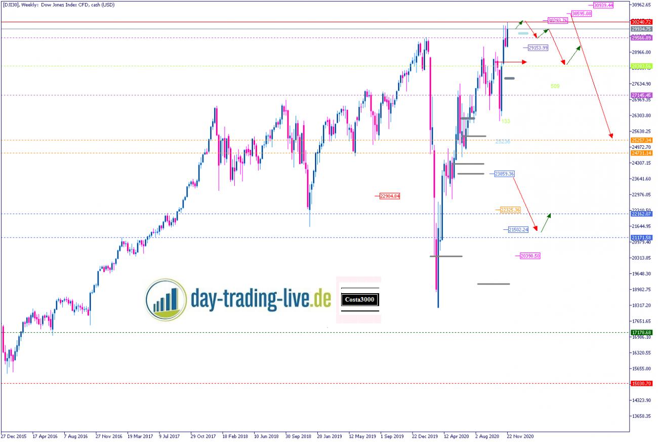 Tageseinschätzung Dow Jones 01.12.2020
