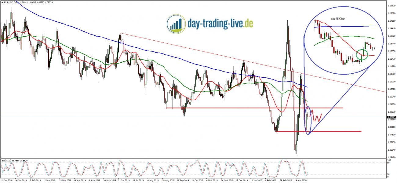 Tageseinschätzung EUR/USD 08.04.2020