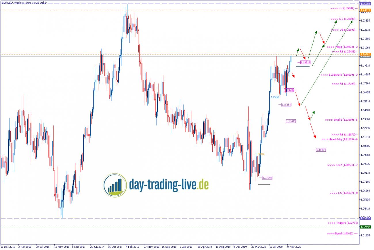 Tageseinschätzung EUR/USD 02.12.2020