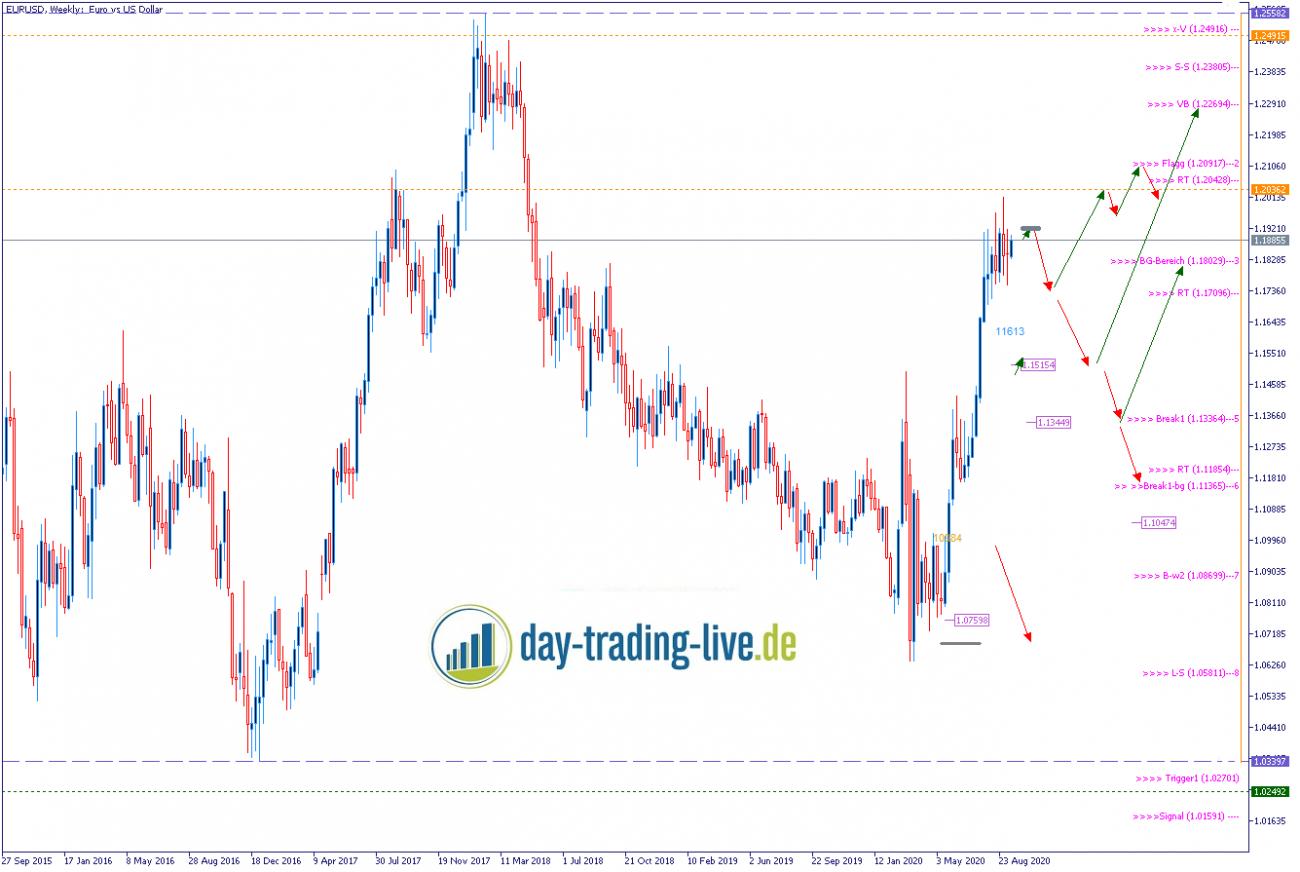 Tageseinschätzung EUR/USD 21.09.2020